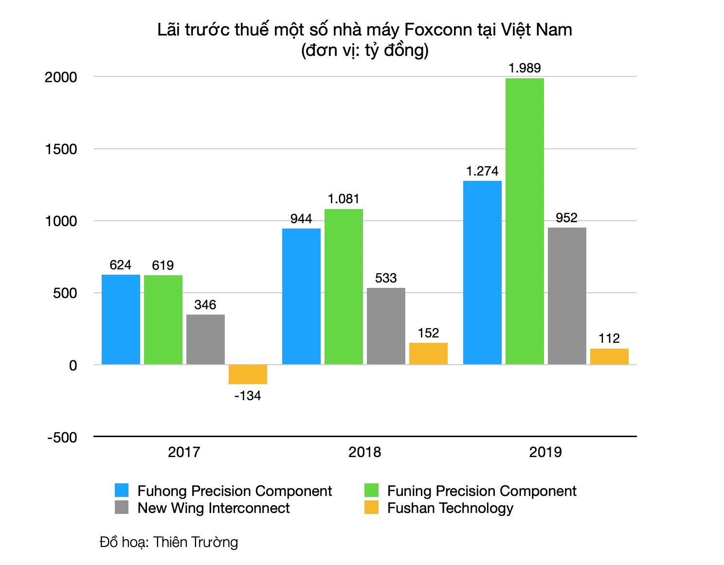 Cứ hai năm Foxconn lại có một nhà máy được mở mới, ông lớn lắp ráp iPhone này đang làm ăn như thế nào tại Việt Nam?  - Ảnh 3.