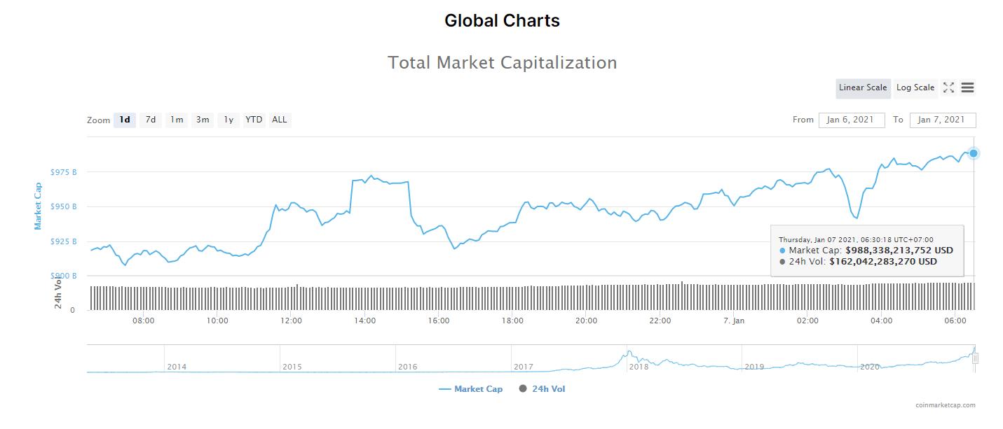 Tổng giá trị thị trường tiền kĩ thuật số và khối lượng giao dịch ngày 7/1/21. (Nguồn: CoinMarketCap).