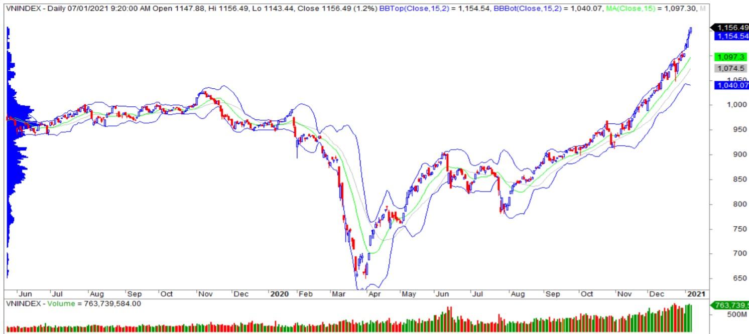 Nhận định thị trường chứng khoán ngày 8/1: Duy trì đà tăng, hướng về vùng đỉnh lịch sử 1.200 điểm - Ảnh 1.