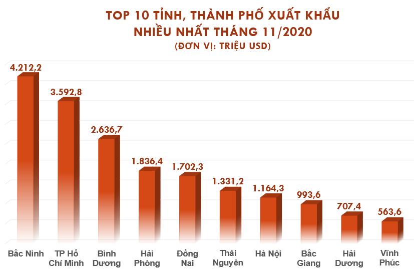 Top 10 tỉnh, thành xuất nhập khẩu nhiều nhất tháng 11/2020 - Ảnh 2.