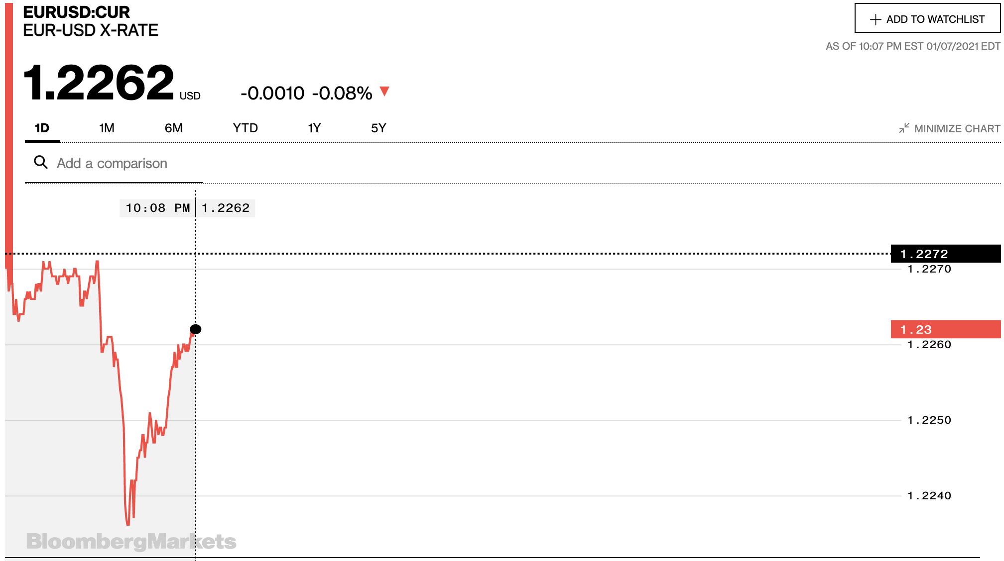 Tỷ giá euro hôm nay 8/1: Tỷ giá euro đồng loạt giảm tại các ngân hàng ngày đầu tuần - Ảnh 2.