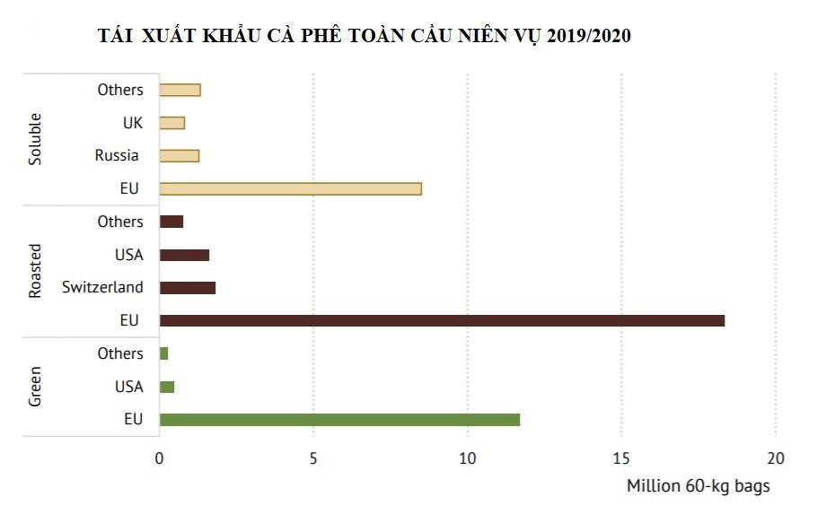 ICO: Nhập khẩu cà phê toàn cầu giảm 4,5% trong niên vụ 2019 - 2020 - Ảnh 3.