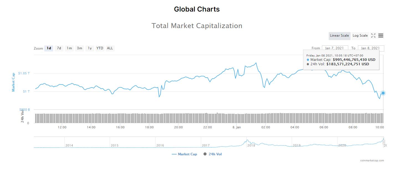 Tổng giá trị thị trường tiền kĩ thuật số và khối lượng giao dịch ngày 8/1/21. (Nguồn: CoinMarketCap).