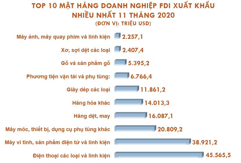 Top 10 mặt hàng doanh nghiệp FDI xuất nhập khẩu nhiều nhất tháng 11/2020 - Ảnh 3.