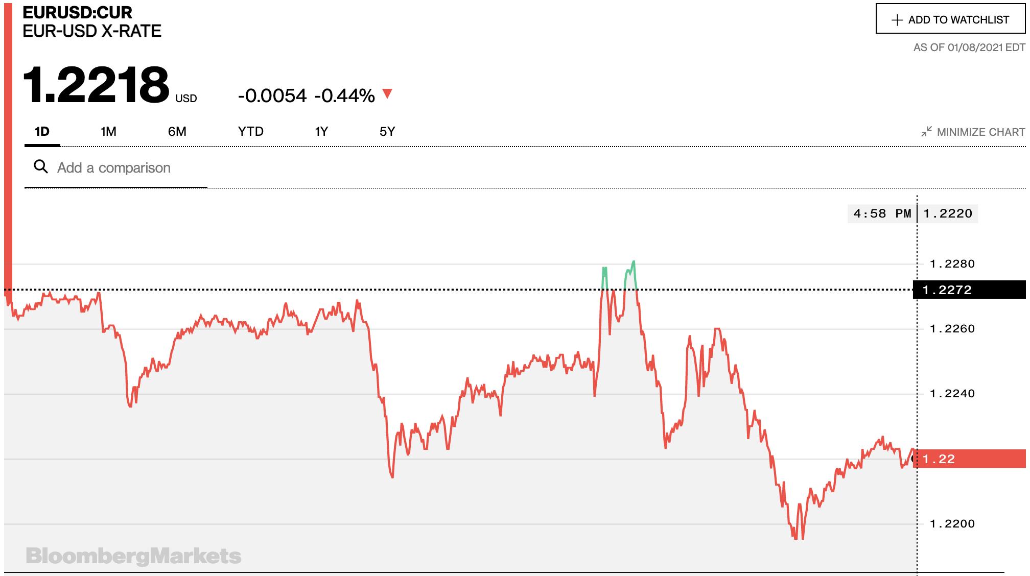 Tỷ giá euro hôm nay 9/1: Xu hướng giảm chiếm ưu thế tại các ngân hàng - Ảnh 2.