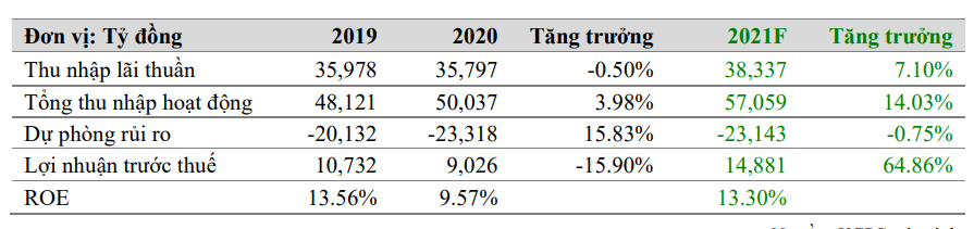 VCBS: Lộ trình tăng vốn của BIDV có thể bị lùi lại so với dự kiến - Ảnh 1.