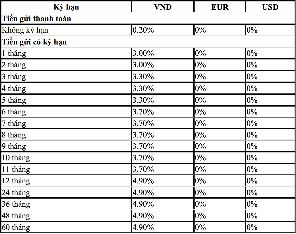 Lãi suất ngân hàng BIDV mới nhất tháng 10/2021 - Ảnh 3.