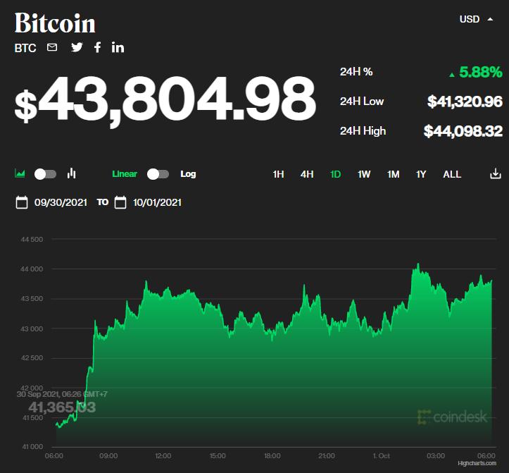 Chỉ số giá bitcoin hôm nay 1/10/2021. (Nguồn: CoinDesk).