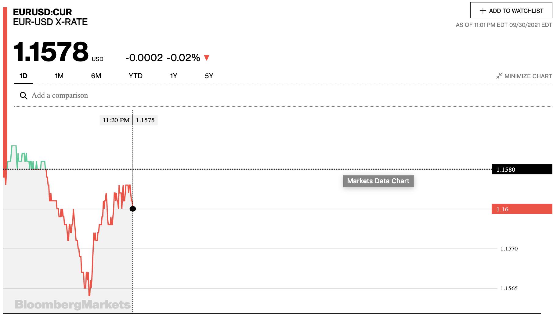 Tỷ giá euro hôm nay 1/10: Tiếp tục xu hướng giảm đồng loạt tại cả thị trường chợ đen và các ngân hàng - Ảnh 2.