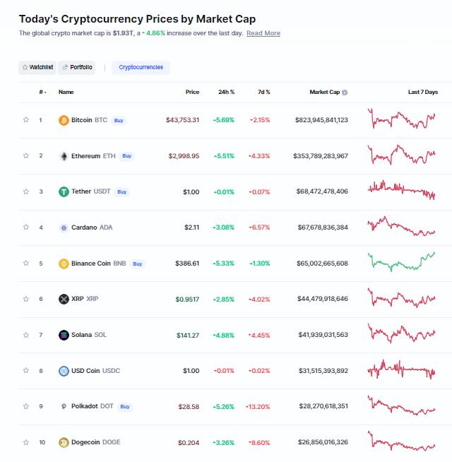 Nhóm 10 đồng tiền hàng đầu theo giá trị thị trường ngày 1/10/2021. (Nguồn: CoinMarketCap).