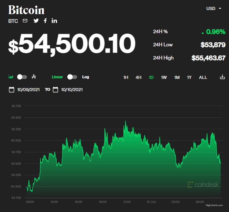 Chỉ số giá bitcoin hôm nay 10/10/2021. (Nguồn: CoinDesk).