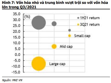 MBKE: Cổ phiếu vốn hóa lớn, đặc biệt nhóm ngân hàng sẽ trở lại ngoạn mục trong quý IV - Ảnh 3.