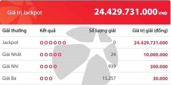 Kết quả Vietlott Mega 6/45 ngày 10/10: Jackpot hơn 24,4 tỷ đồng hụt chủ - Ảnh 2.