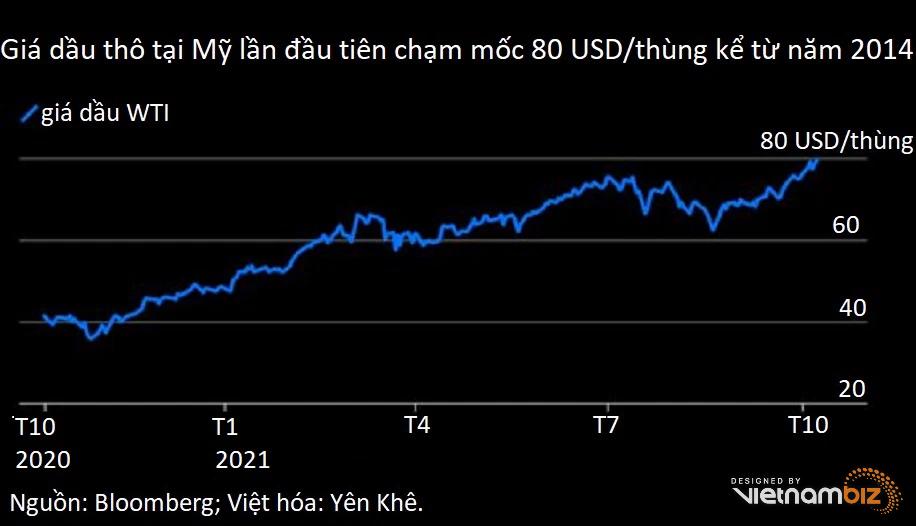 Bloomberg: Con số quan trọng nhất trong tuần qua là 80 USD/thùng dầu thô - Ảnh 1.