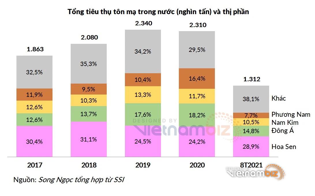 Tôn Đông Á chuẩn bị IPO và niêm yết: Trong top 3 thị phần tôn mạ, dự báo lợi nhuận 2021 cao kỷ lục - Ảnh 3.