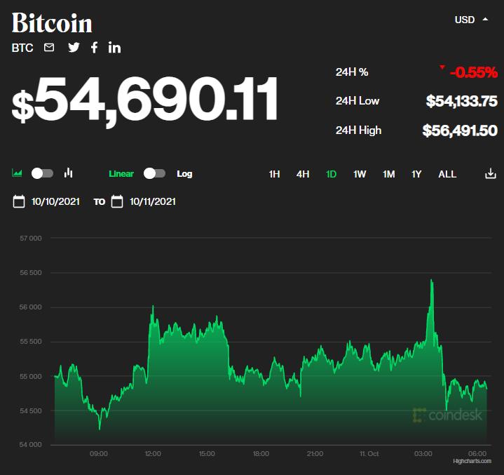Chỉ số giá bitcoin hôm nay 11/10/2021. (Nguồn: CoinDesk).