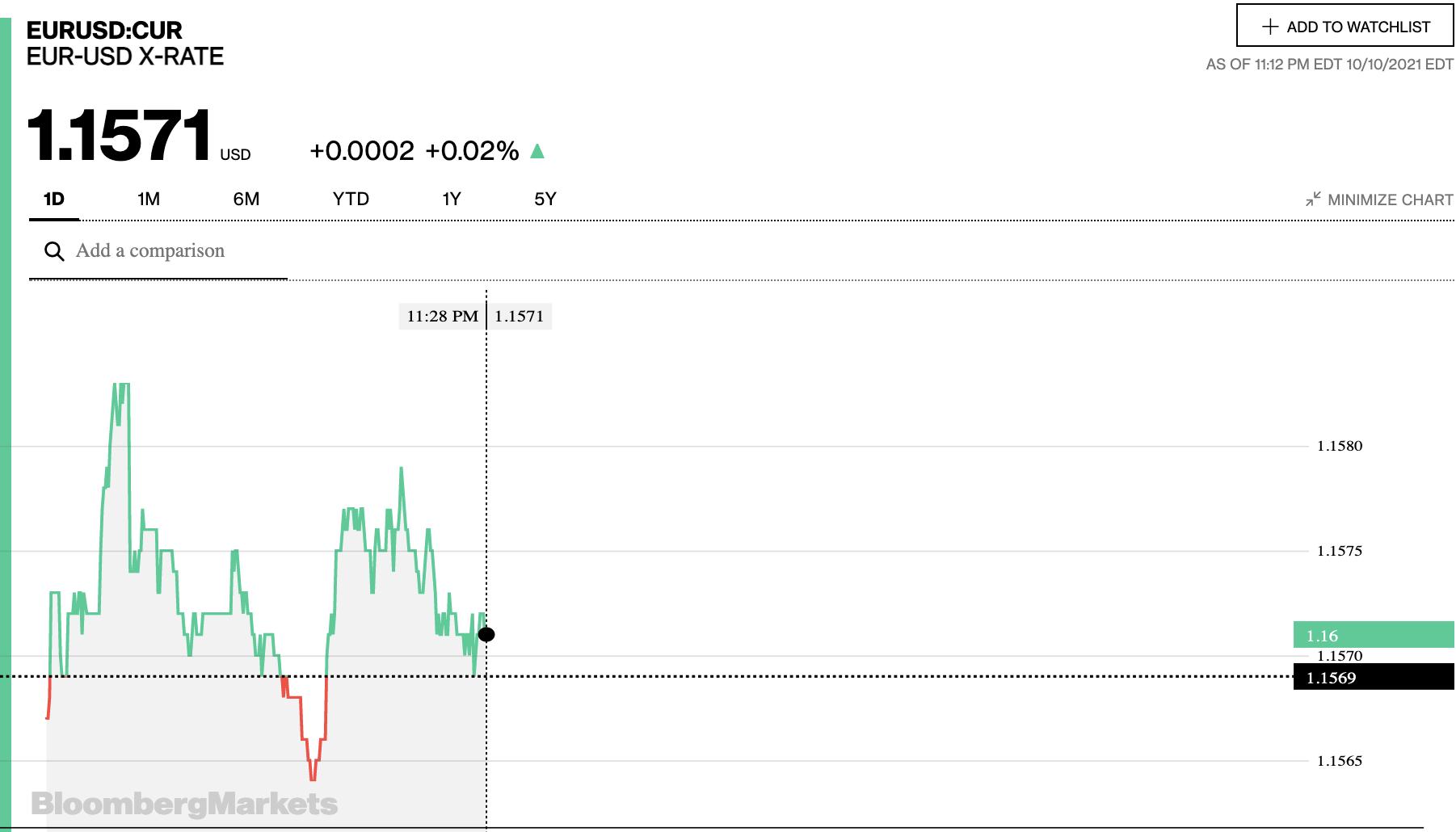 Tỷ giá euro hôm nay 11/10: Đa số ngân hàng điều chỉnh tăng trong phiên đầu tuần - Ảnh 2.