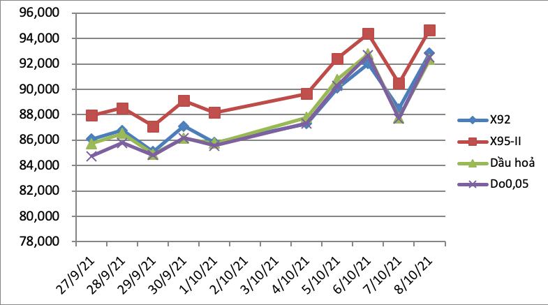 Giá xăng dầu đồng loạt tăng mạnh gần 1.000 đồng/lít từ chiều ngày 11/10 - Ảnh 3.
