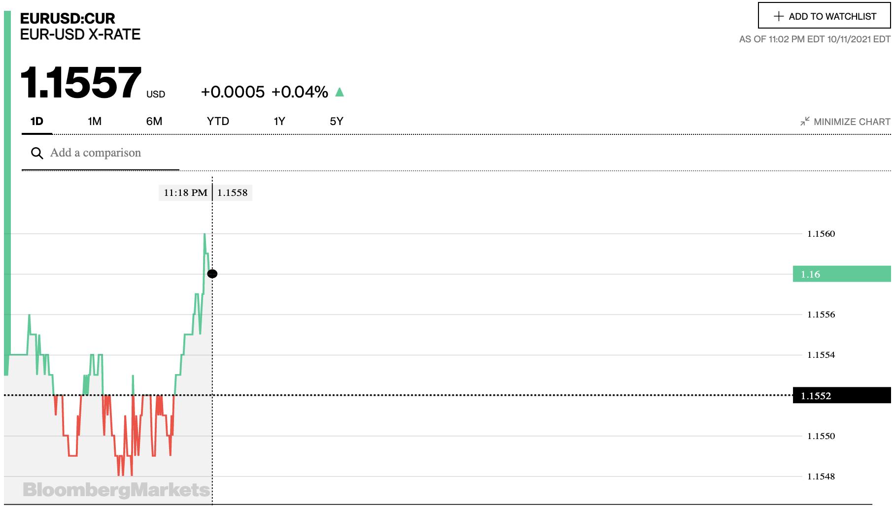 Tỷ giá euro hôm nay 12/10: Các ngân hàng đồng loạt quay đầu giảm - Ảnh 2.