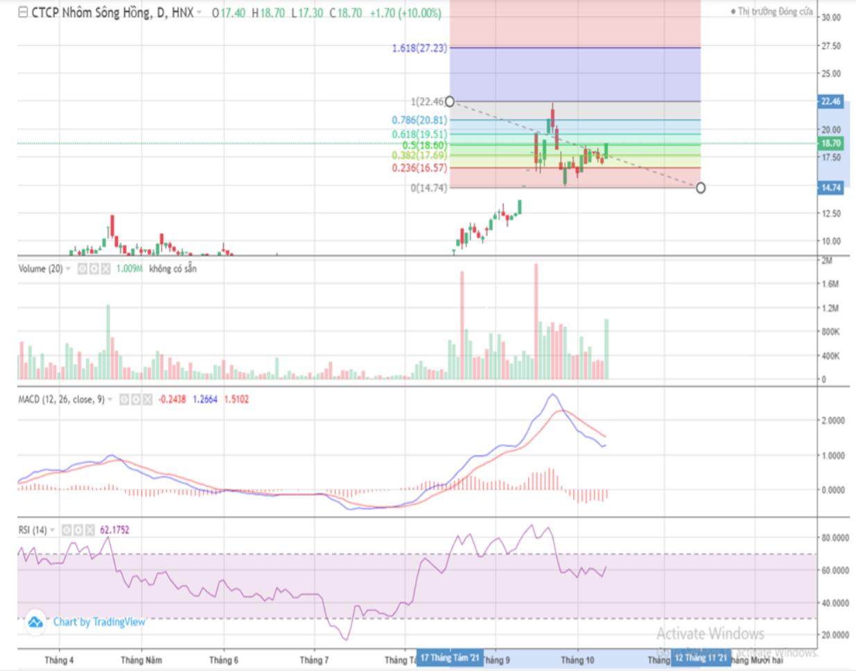 Cổ phiếu tâm điểm 13/10: TCB, VPB, DCM, NSH - Ảnh 5.