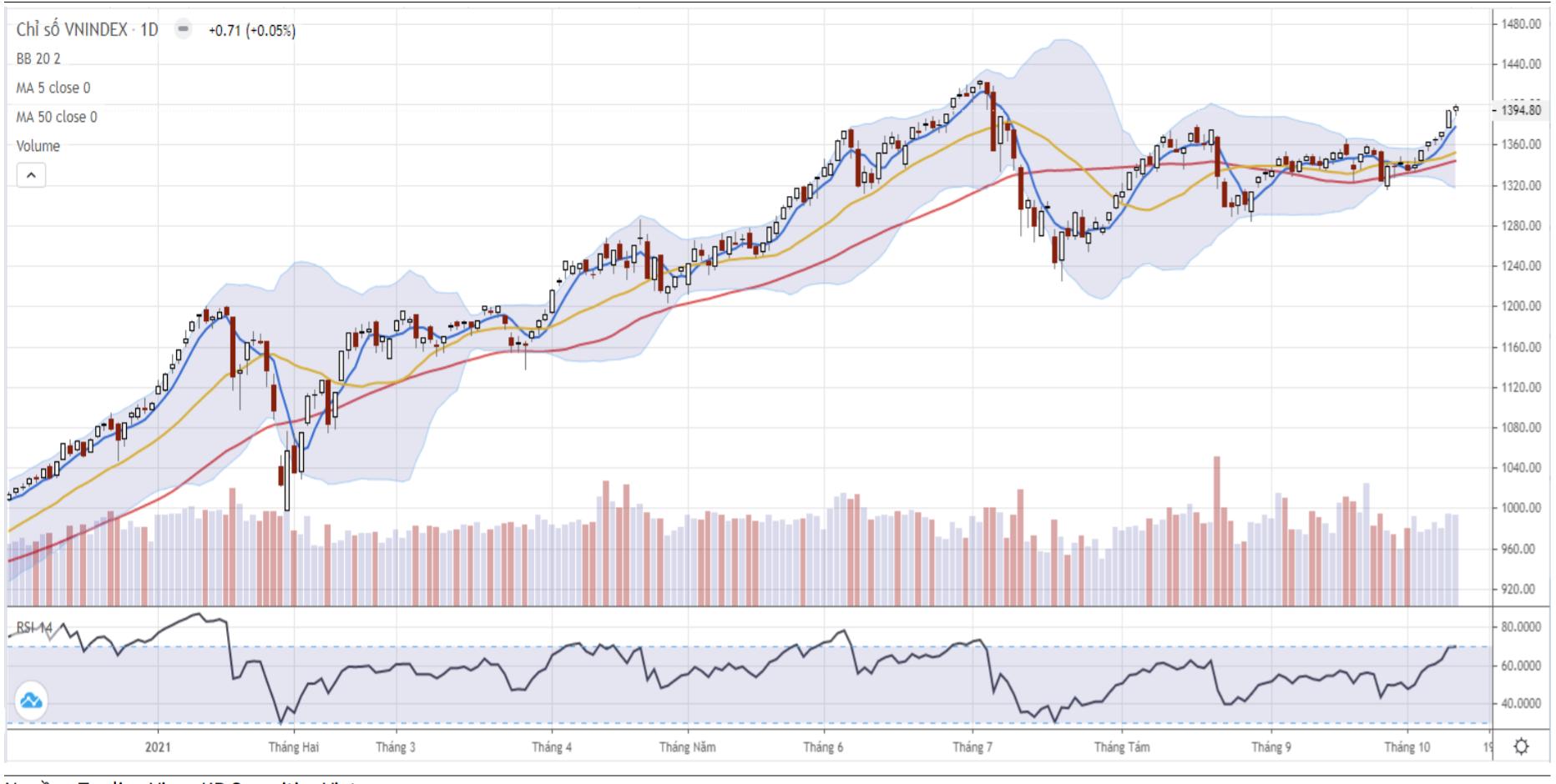 Nhận định thị trường chứng khoán ngày 13/10: Nhịp điều chỉnh sẽ nhanh chóng kết thúc? - Ảnh 1.
