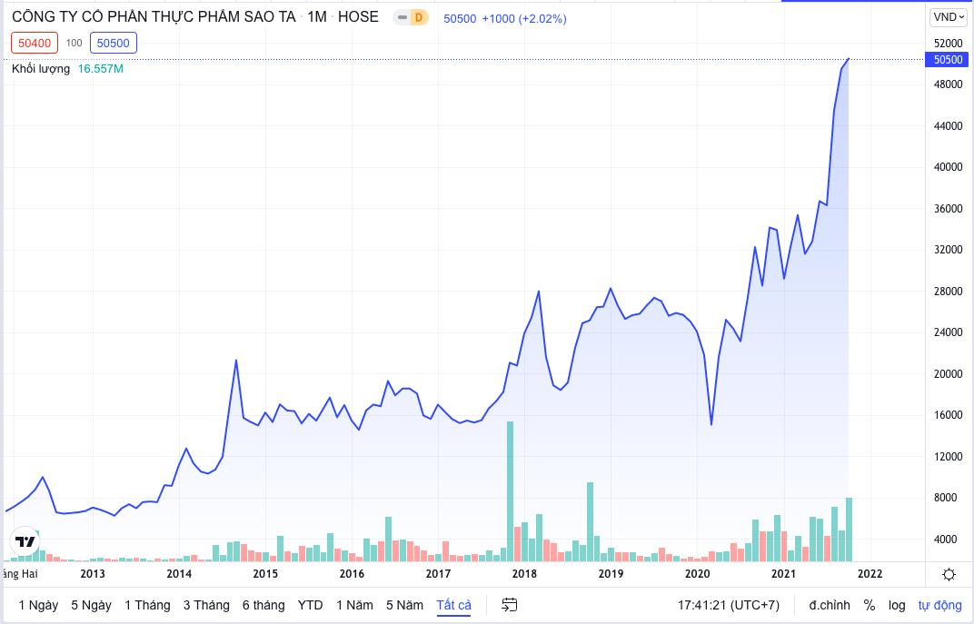 C.P Việt Nam sẽ sở hữu trên 9% cổ phần của Sao Ta - Ảnh 2.