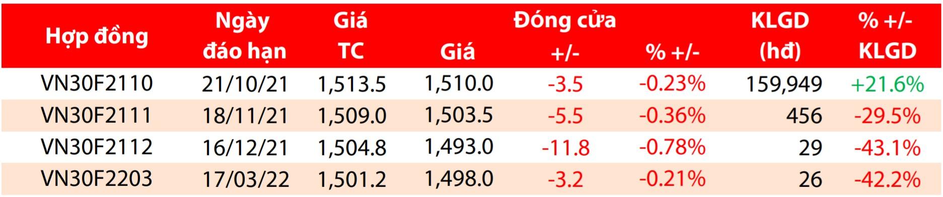 Nhận định chứng khoán phái sinh phiên 13/10: VN30-Index vẫn trong xu thế tích cực - Ảnh 1.