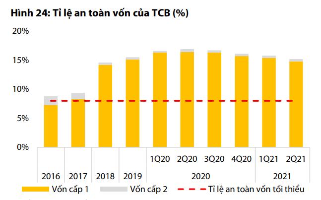 VDSC: Techcombank có khả năng tăng trưởng tín dụng cao sau đại dịch - Ảnh 1.