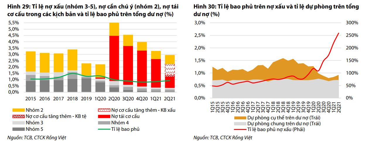 VDSC: Techcombank có khả năng tăng trưởng tín dụng cao sau đại dịch - Ảnh 3.