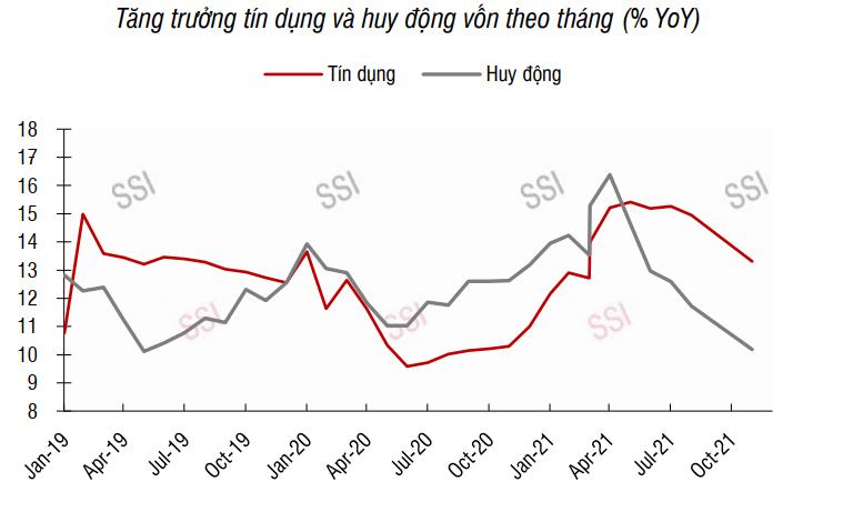 SSI Research: Lãi suất tiền gửi, cho vay tiếp tục giảm trong quý IV - Ảnh 1.