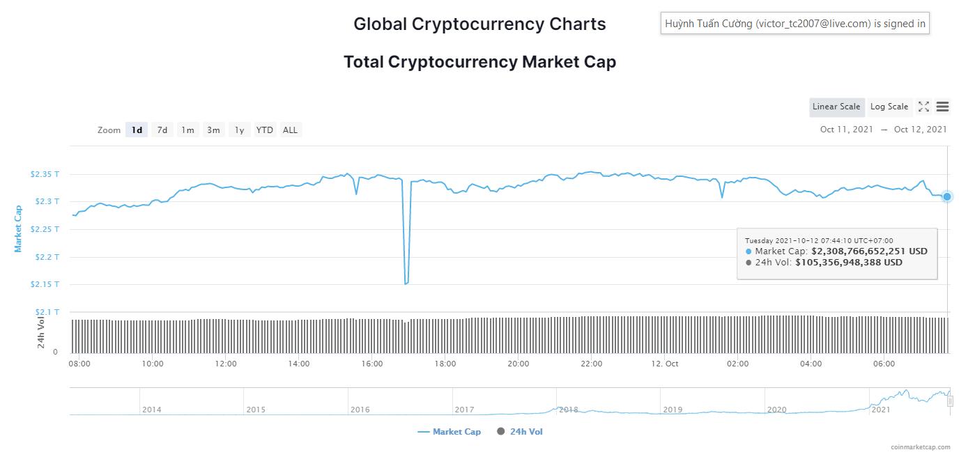 Tổng giá trị thị trường tiền kỹ thuật số ngày 12/10/2021. (Nguồn: CoinMarketCap).