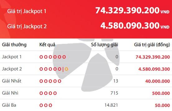 Kết quả Vietlott Power 6/55 ngày 12/10: jackpot 1 giá trị hơn 74,3 tỷ đồng vô chủ - Ảnh 2.