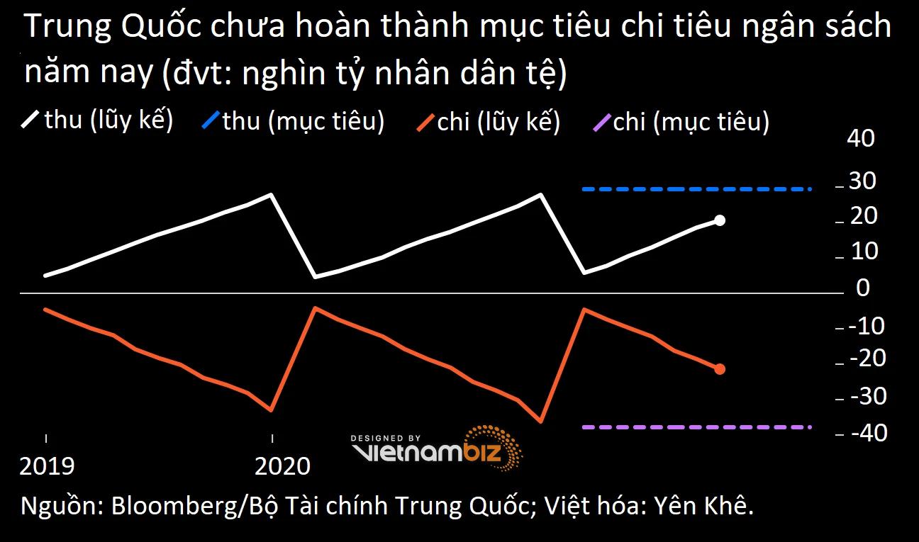 Trung Quốc rút phích ngay lúc nền kinh tế cần kích thích tài khóa nhất - Ảnh 1.