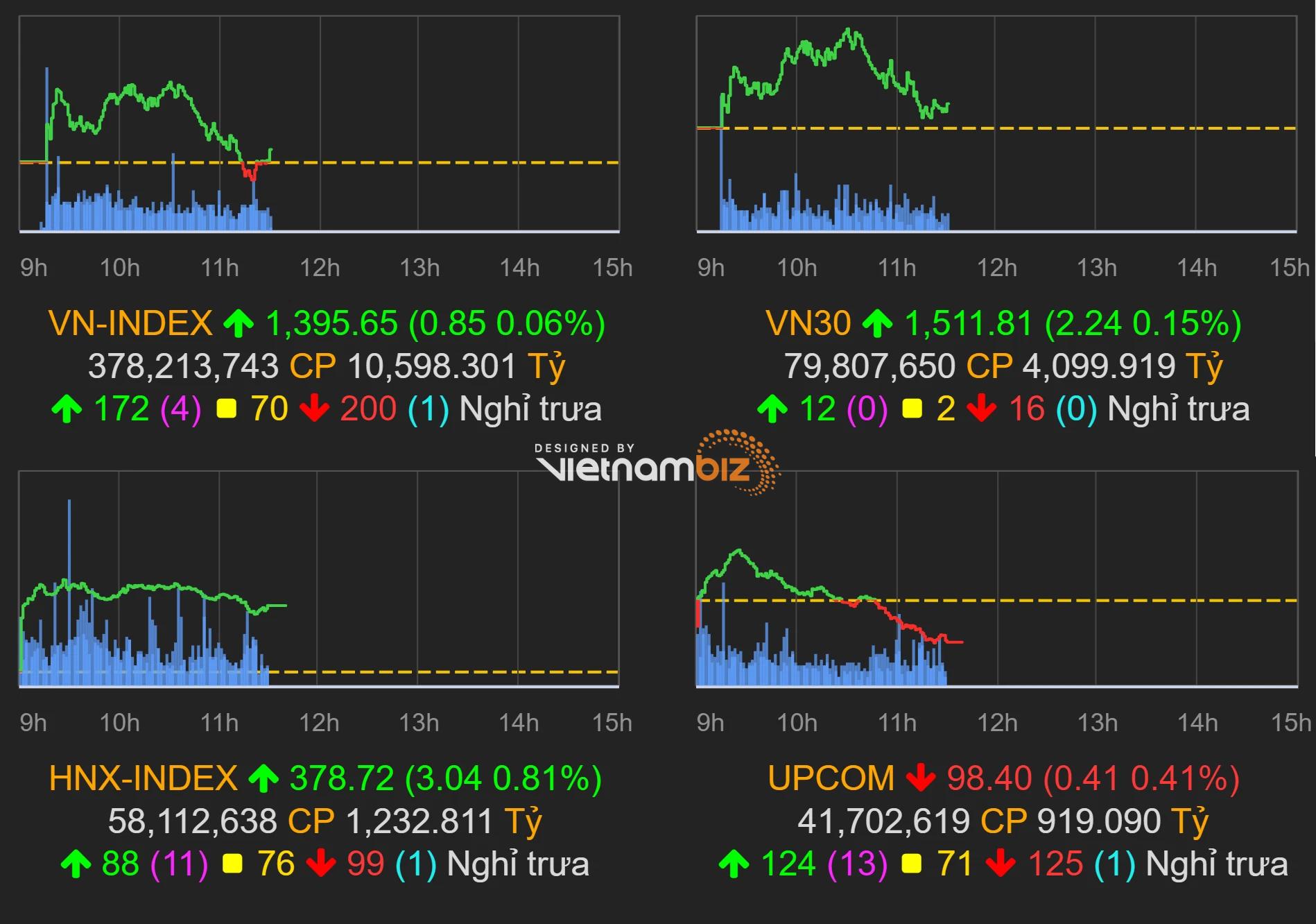 Thị trường chứng khoán (13/10): Họ ngân hàng, dầu khí bị bán mạnh, VN-Index hụt hơi cuối phiên sáng - Ảnh 1.
