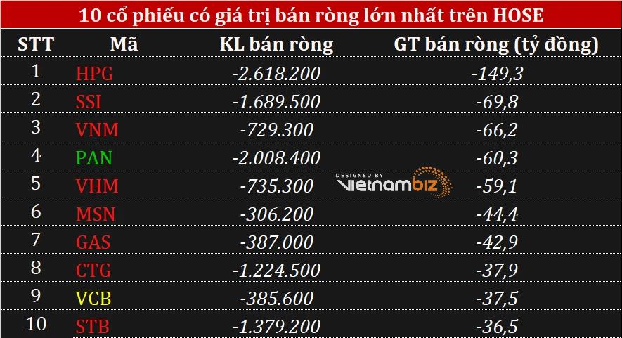 Phiên 13/10: Khối ngoại gia tăng bán ròng, chưa ngừng chốt lời cổ phiếu HPG - Ảnh 1.