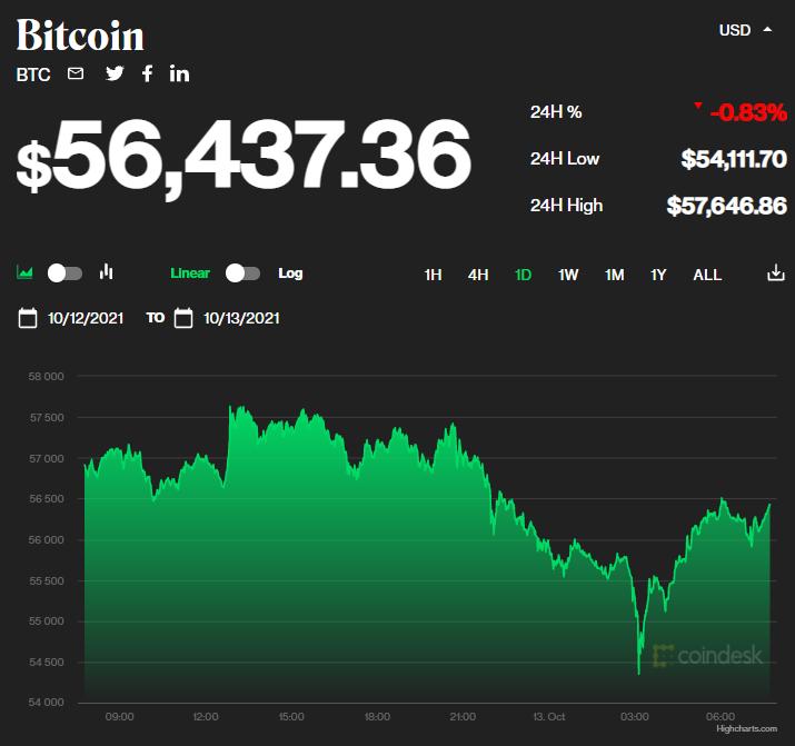 Chỉ số giá bitcoin hôm nay 13/10/2021. (Nguồn: CoinDesk).