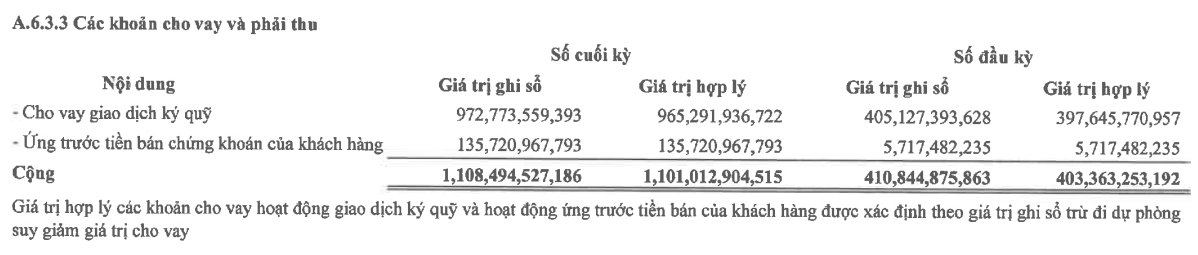 Công ty chứng khoán đầu tiên báo lãi ròng quý III tăng gấp 3 lần cùng kỳ - Ảnh 2.