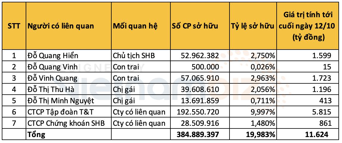Chủ tịch Đỗ Quang Hiển: Từ kỹ sư điện máy tới ông chủ đế chế ngân hàng, bất động sản,... - Ảnh 2.