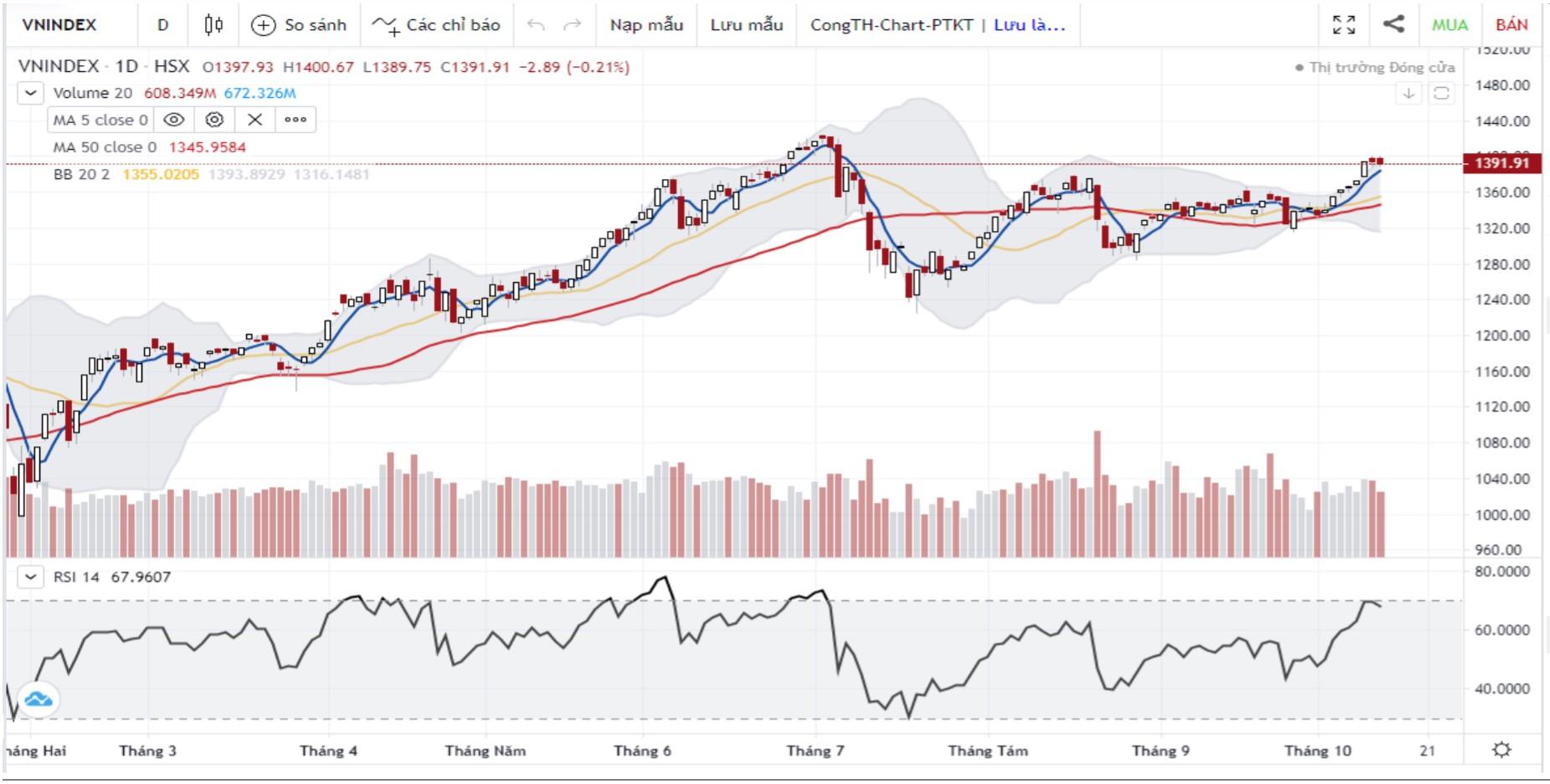 Nhận định thị trường chứng khoán ngày 14/10: Tiếp tục xu hướng tích lũy trong vùng 1.380 - 1.400 - Ảnh 1.