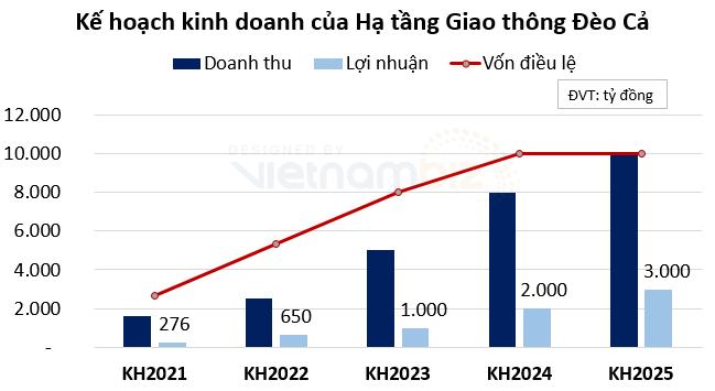 Doanh thu quý III của Đèo Cả (HHV) tăng 69%, kế hoạch tăng vốn lên 10.000 tỷ đồng trong 5 năm tới - Ảnh 4.