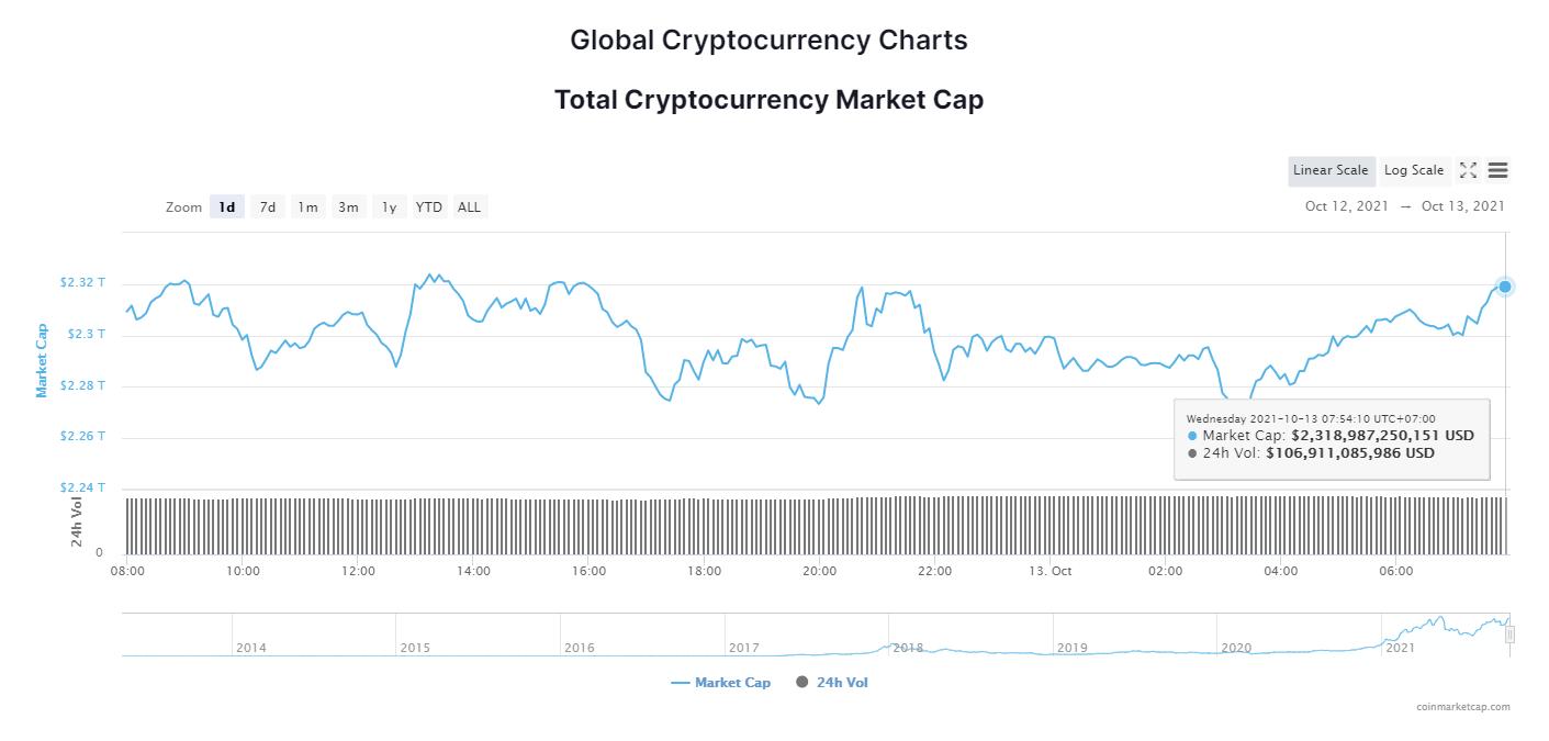 Tổng giá trị thị trường tiền kỹ thuật số ngày 13/10/2021. (Nguồn: CoinMarketCap).