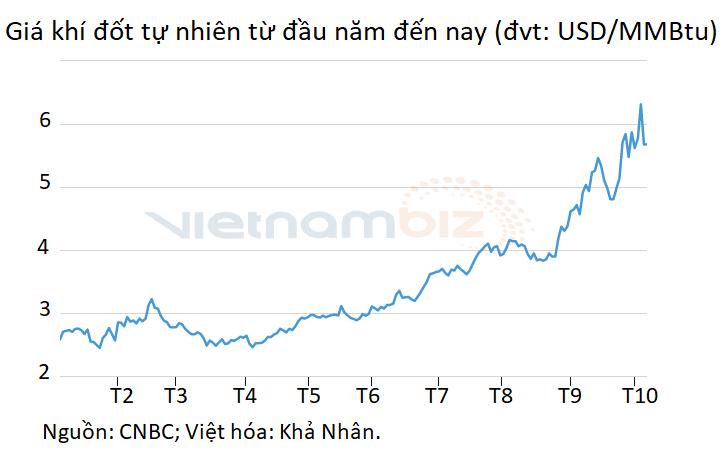 Chưa chờ đến cơn sốt đầu tư công, giá xi măng đã có dấu hiệu tăng vì cú sốc năng lượng - Ảnh 1.