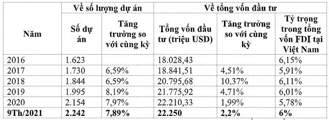 EU đầu tư hàng chục tỷ USD vào hơn 2.200 dự án tại Việt Nam sau một năm thực thi EVFTA - Ảnh 1.