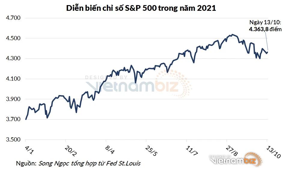 Chứng khoán Mỹ dứt chuỗi giảm sau thông tin mới nhất từ Fed - Ảnh 1.