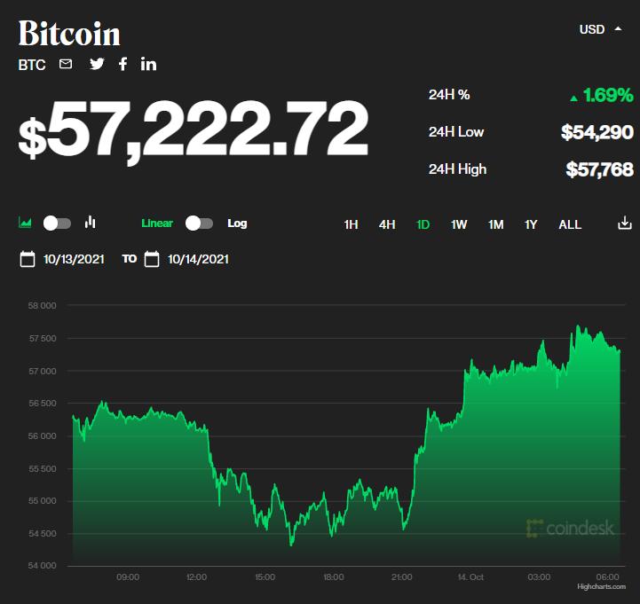 Chỉ số giá bitcoin hôm nay 14/10/2021. (Nguồn: CoinDesk).