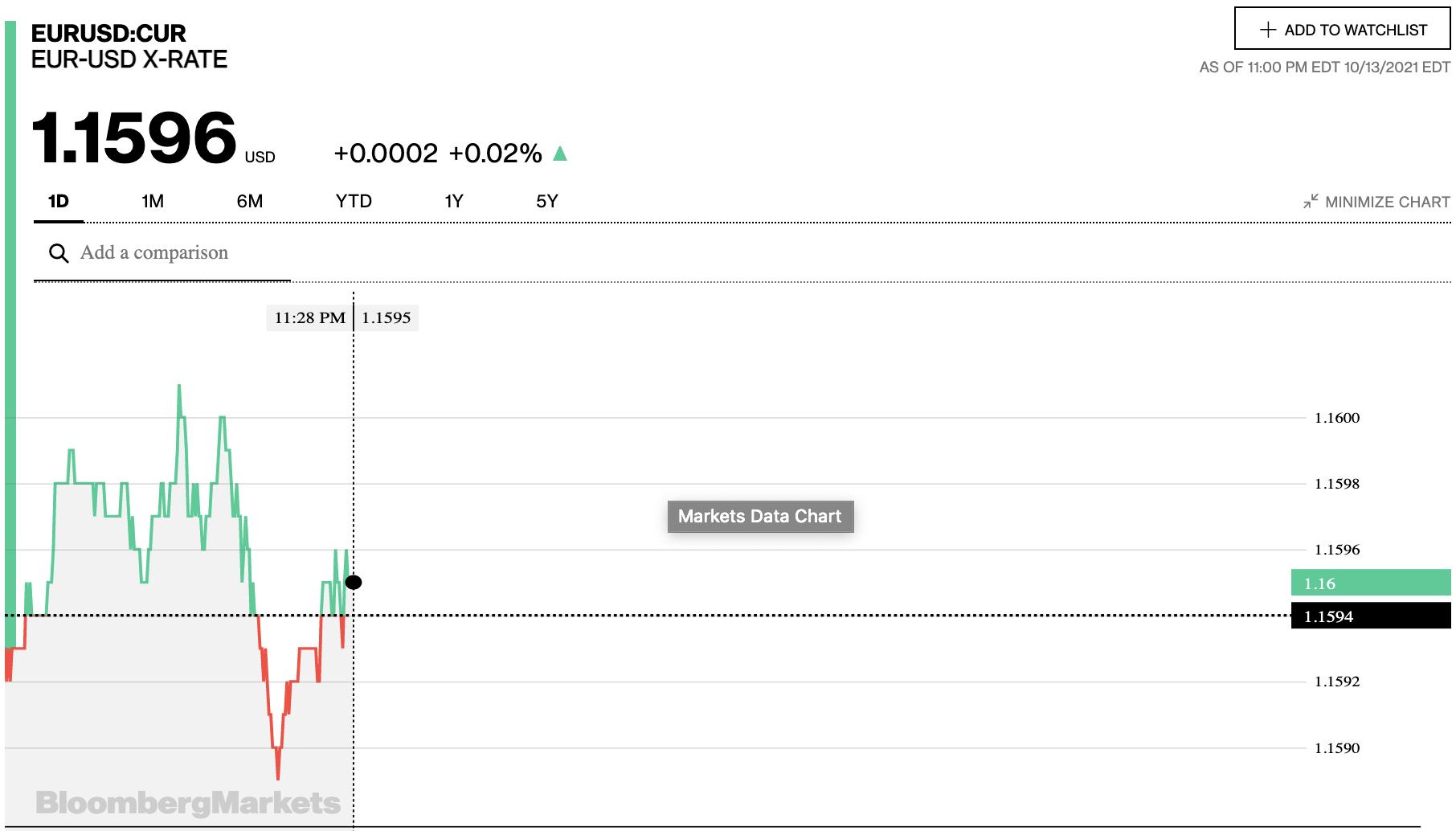 Tỷ giá euro hôm nay 14/10: Các ngân hàng và thị trường chợ đen đồng loạt tăng - Ảnh 2.