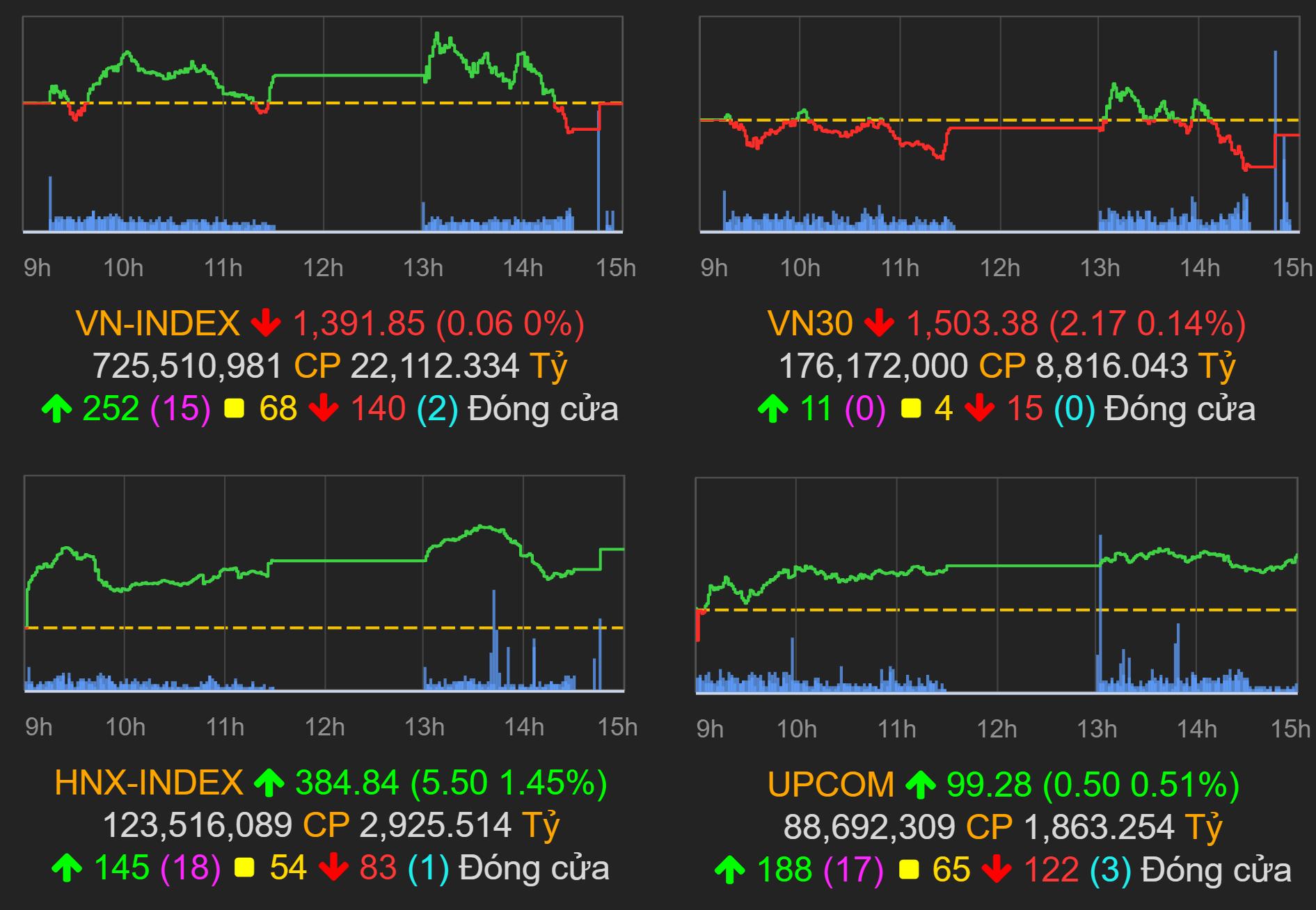 Thị trường chứng khoán (14/10): VIC, VHM bất ngờ đổ dốc, VN-Index quay đầu giảm nhẹ cuối phiên - Ảnh 1.