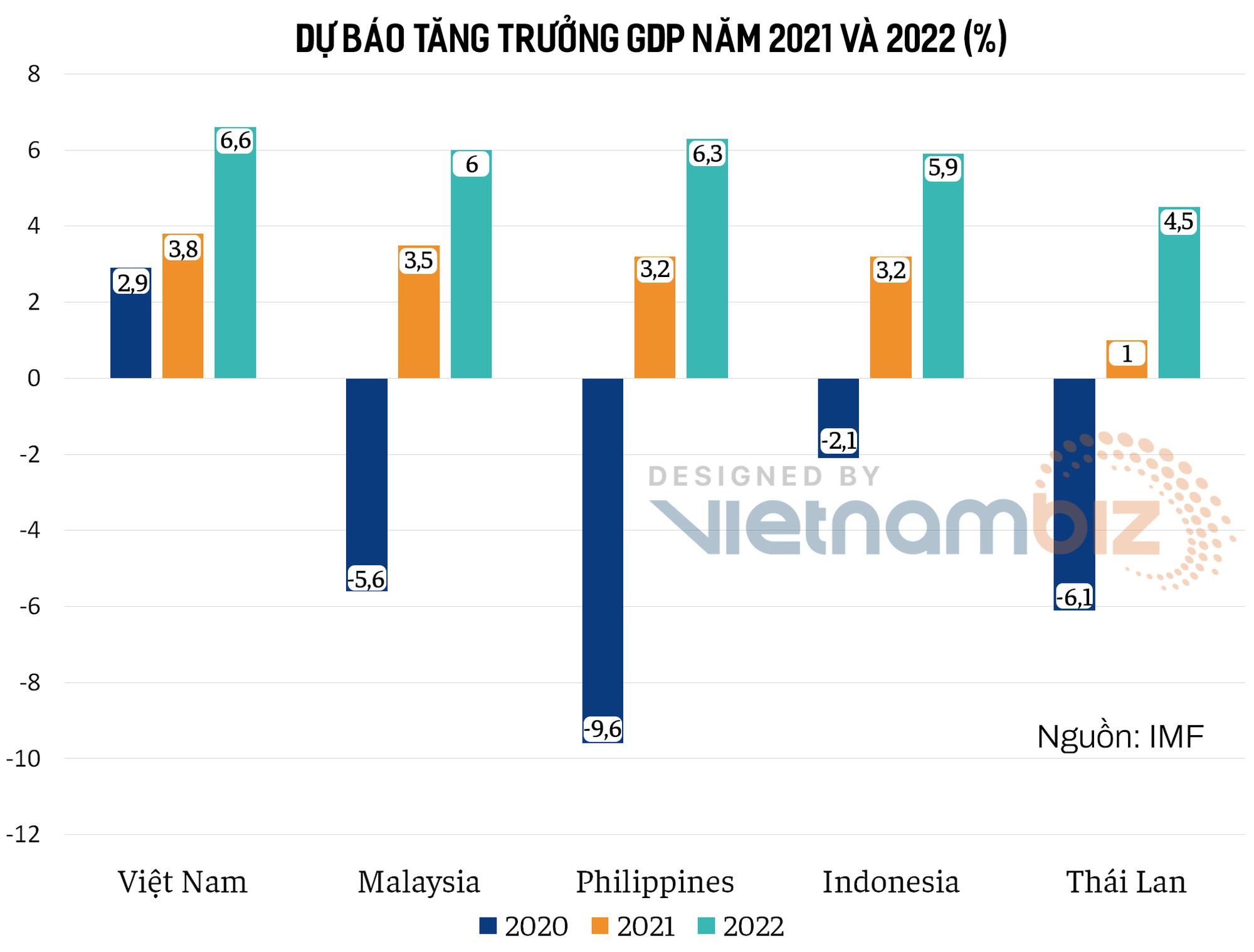 IMF: Tăng trưởng kinh tế Việt Nam năm nay dẫn đầu nhóm 5 nước Đông Nam Á, dự báo GDP đạt 3,8% - Ảnh 1.