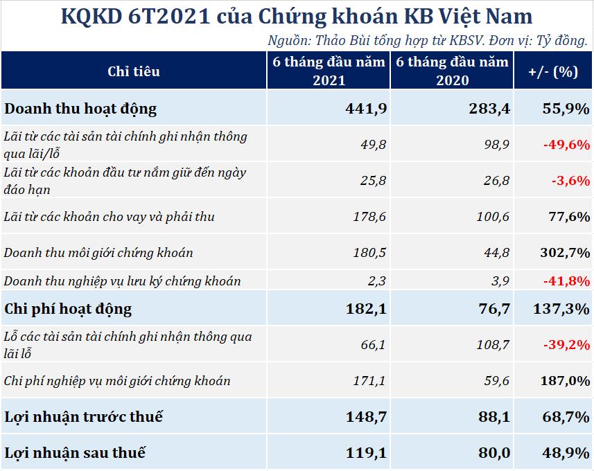 Chứng khoán KB Việt Nam sắp phát hành 138 triệu cổ phiếu, tăng vốn lên 3.062 tỷ đồng - Ảnh 1.