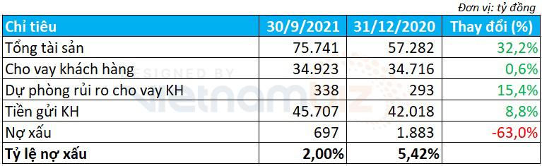 Kienlongbank lãi 9 tháng gấp 6 lần cùng kỳ, thu dịch vụ tăng đột biến - Ảnh 3.